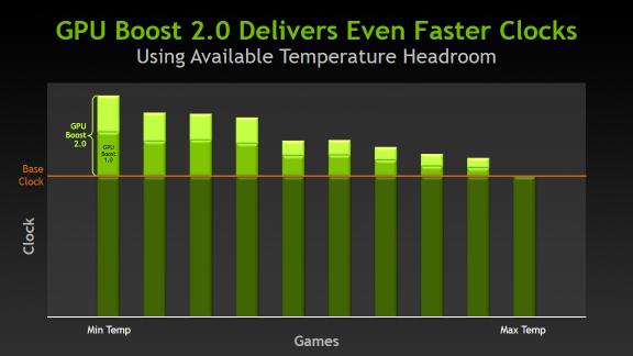 GPU Boost 2.0 erzielt noch schnellere Grafikprozessortaktgeschwindigkeiten