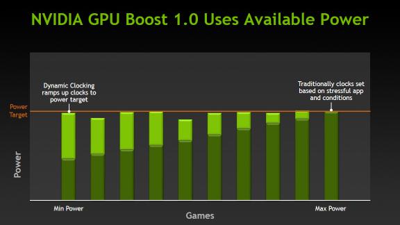 NVIDIA GPU Boost 1.0 nutzt verfügbare Energie