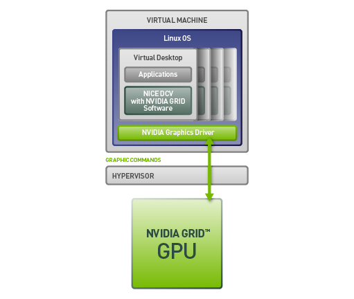 NVIDIA vGPU und NVIDIA GPU Pass-Through