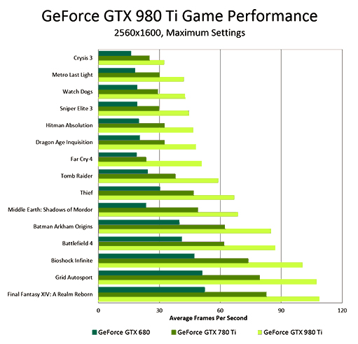 GeForce GTX 980 Ti Game Performance