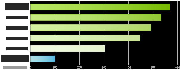 Preis-Leistungs-Verhältnis für Adobe Premiere Pro