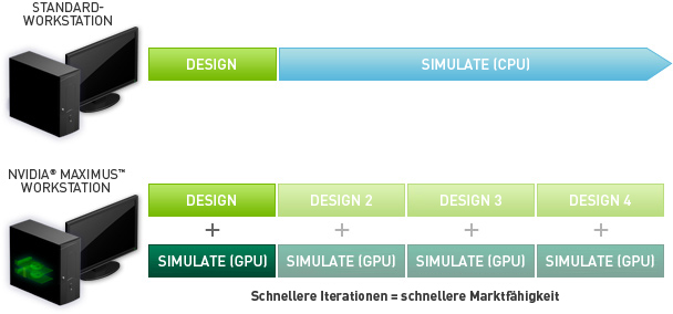 Standard-Workstation im Vergl. zu NVIDIA Maximus Workstation