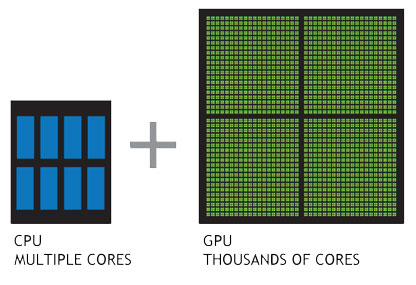 GPU Vs GPU: Which is better?