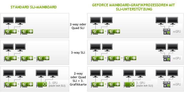 nvidia sli multi monitor nvidia. Black Bedroom Furniture Sets. Home Design Ideas
